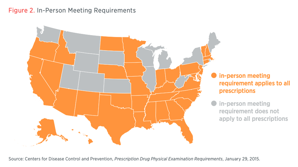 Figure 2. In-Person Meeting Requirements