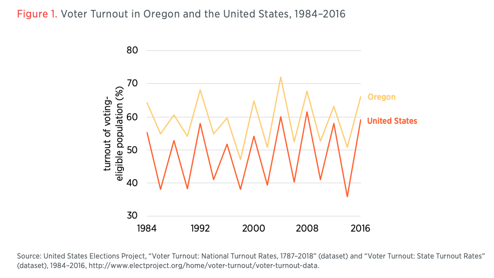 Figure 1. Voter Turnout in Oregon and the United States, 1984–2016