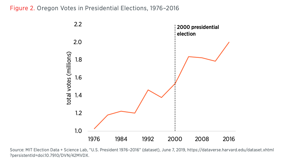 Figure 2. Oregon Votes in Presidential Elections, 1976–2016