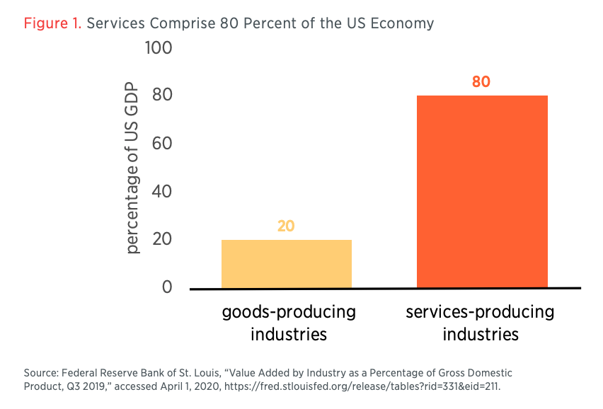 Figure 1. Services Comprise 80 Percent of the US Economy
