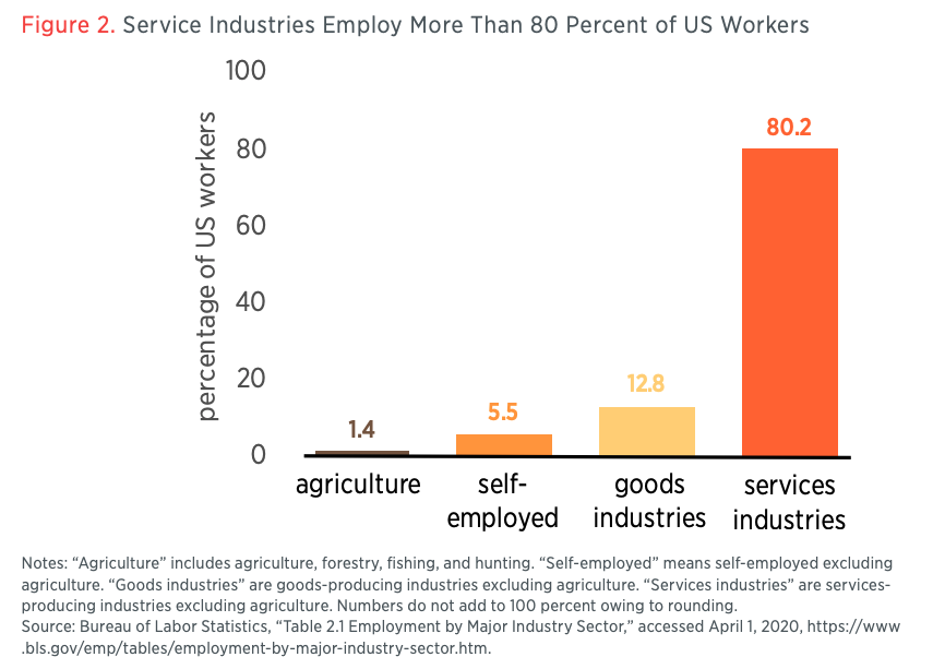 Figure 2. Service Industries Employ More Than 80 Percent of US Workers