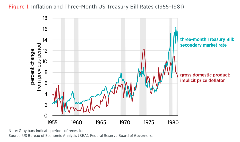 Figure 1. Inflation and Three-Month US Treasury Bill Rates (1955–1981)