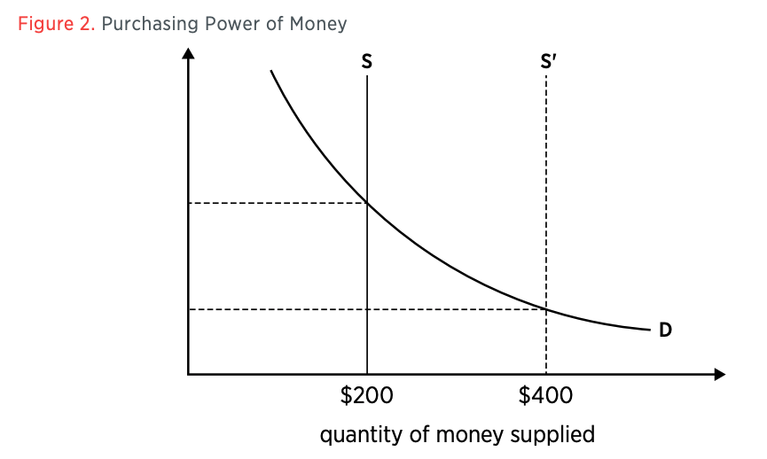 Figure 2. Purchasing Power of Money