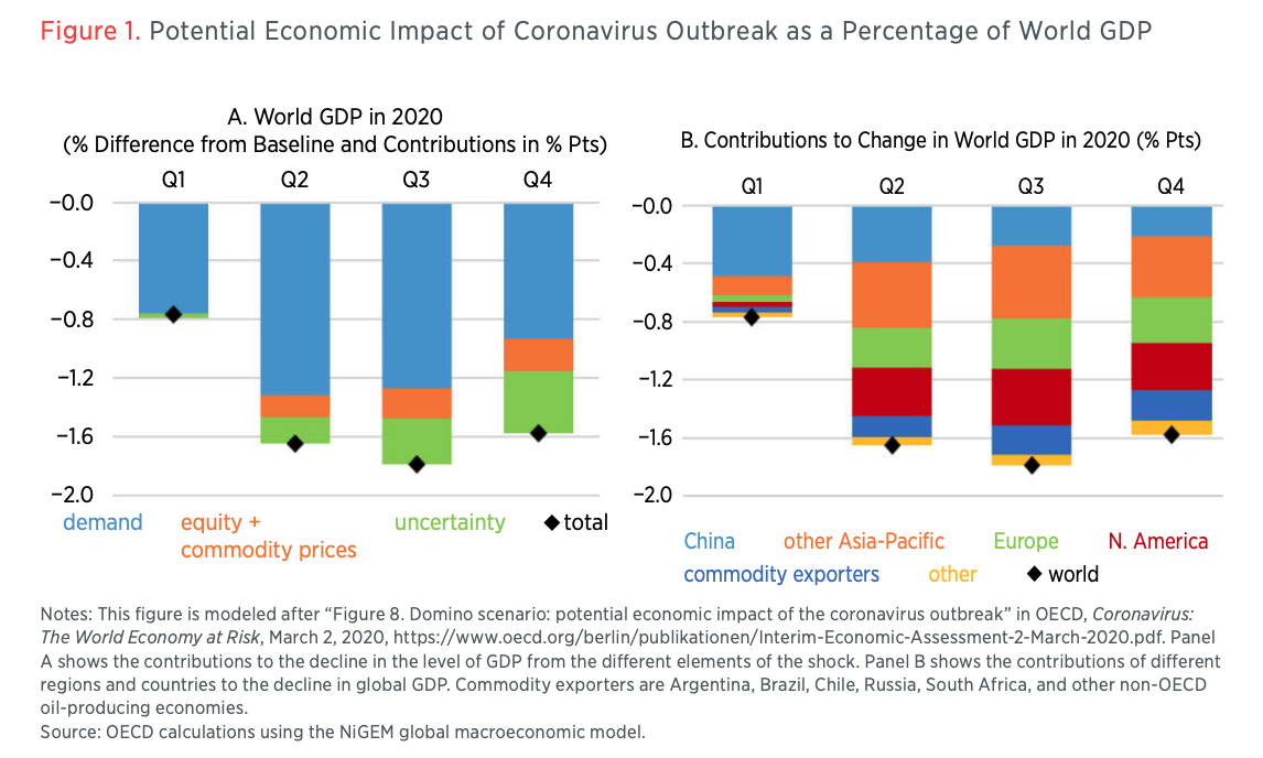Figure 1. Potential Economic Impact of Coronavirus Outbreak as a Percentage of World GDP