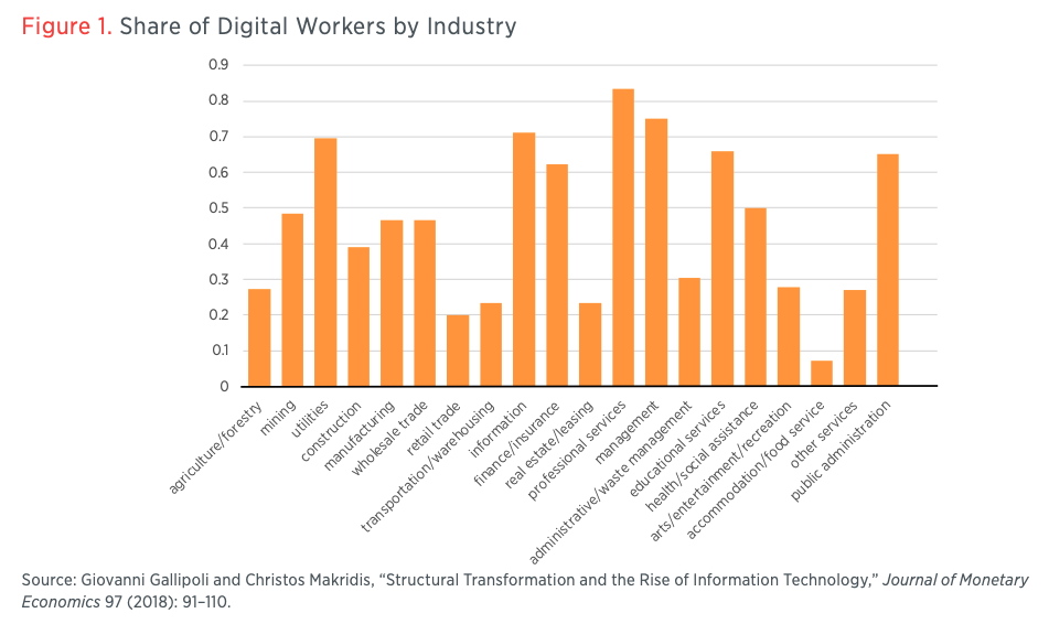Figure 1. Share of Digital Workers by Industry