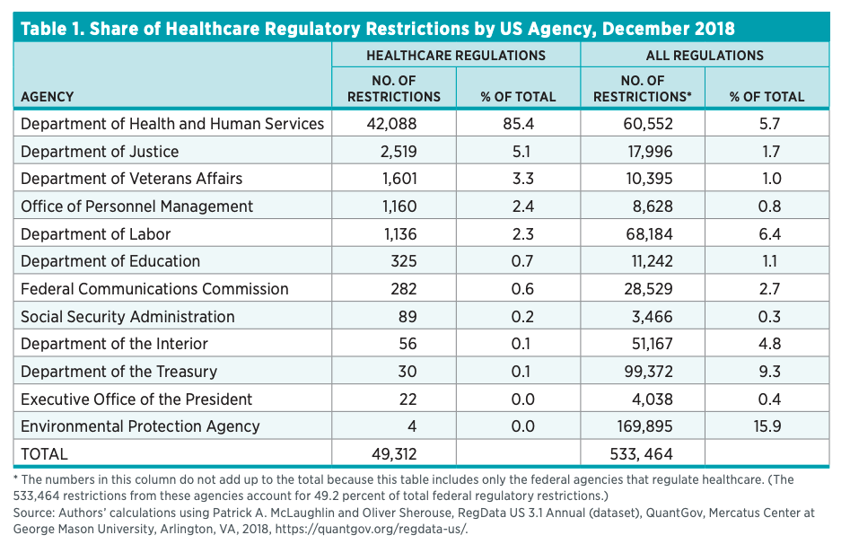 Table 1. Share of Healthcare Regulatory Restrictions by US Agency, December 2018