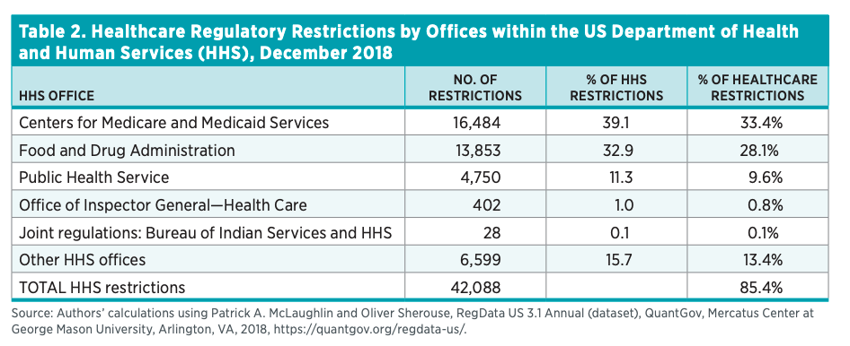 Table 2. Healthcare Regulatory Restrictions by Offices within the US Department of Health and Human Services (HHS), December 2018