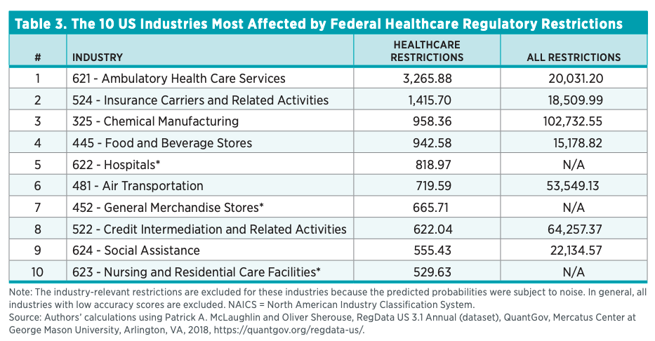 Table 3. The 10 US Industries Most Affected by Federal Healthcare Regulatory Restrictions