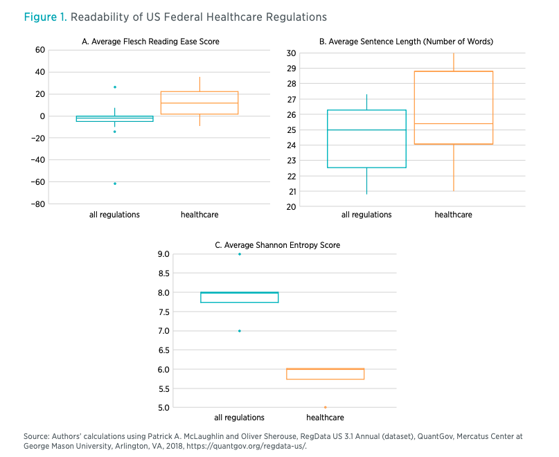 Figure 1. Readability of US Federal Healthcare Regulations