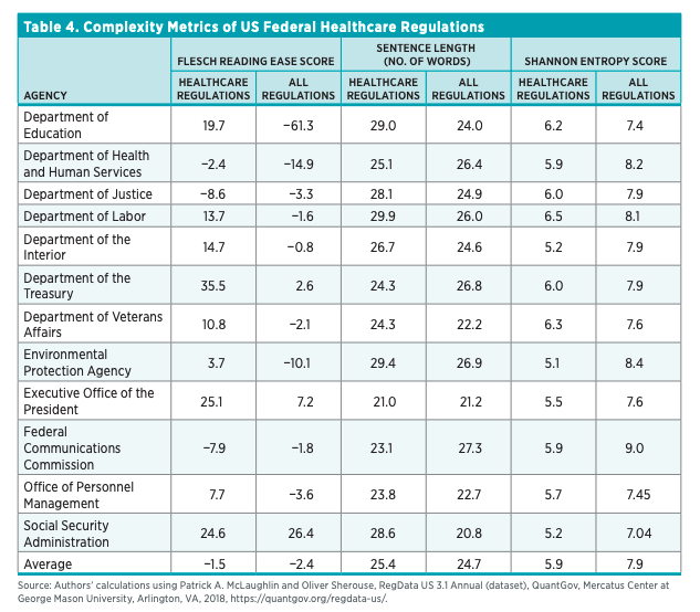 Table 4. Complexity Metrics of US Federal Healthcare Regulations