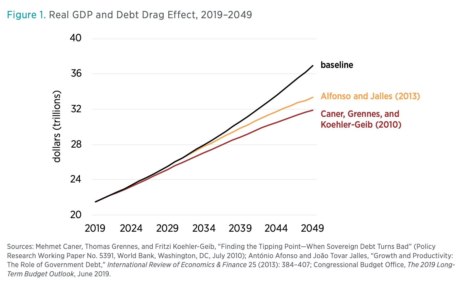 Figure 1. Real GDP and Debt Drag Effect, 2019–2049