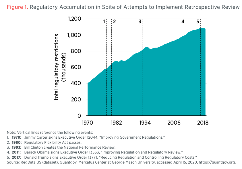 Figure 1. Regulatory Accumulation in Spite of Attempts to Implement Retrospective Review