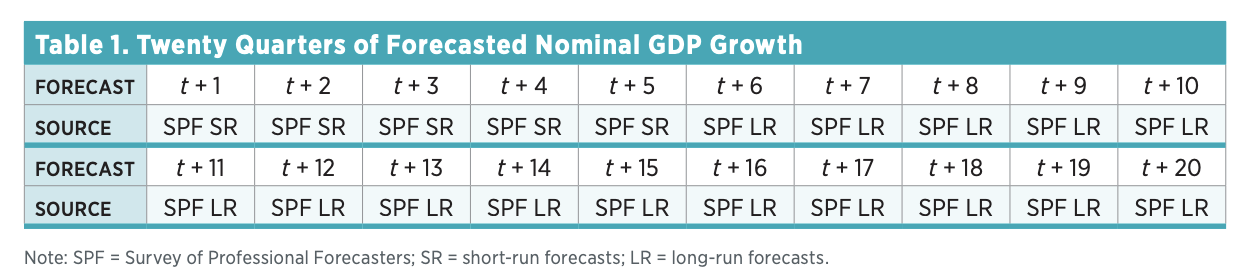 Table 1. Twenty Quarters of Forecasted Nominal GDP Growth