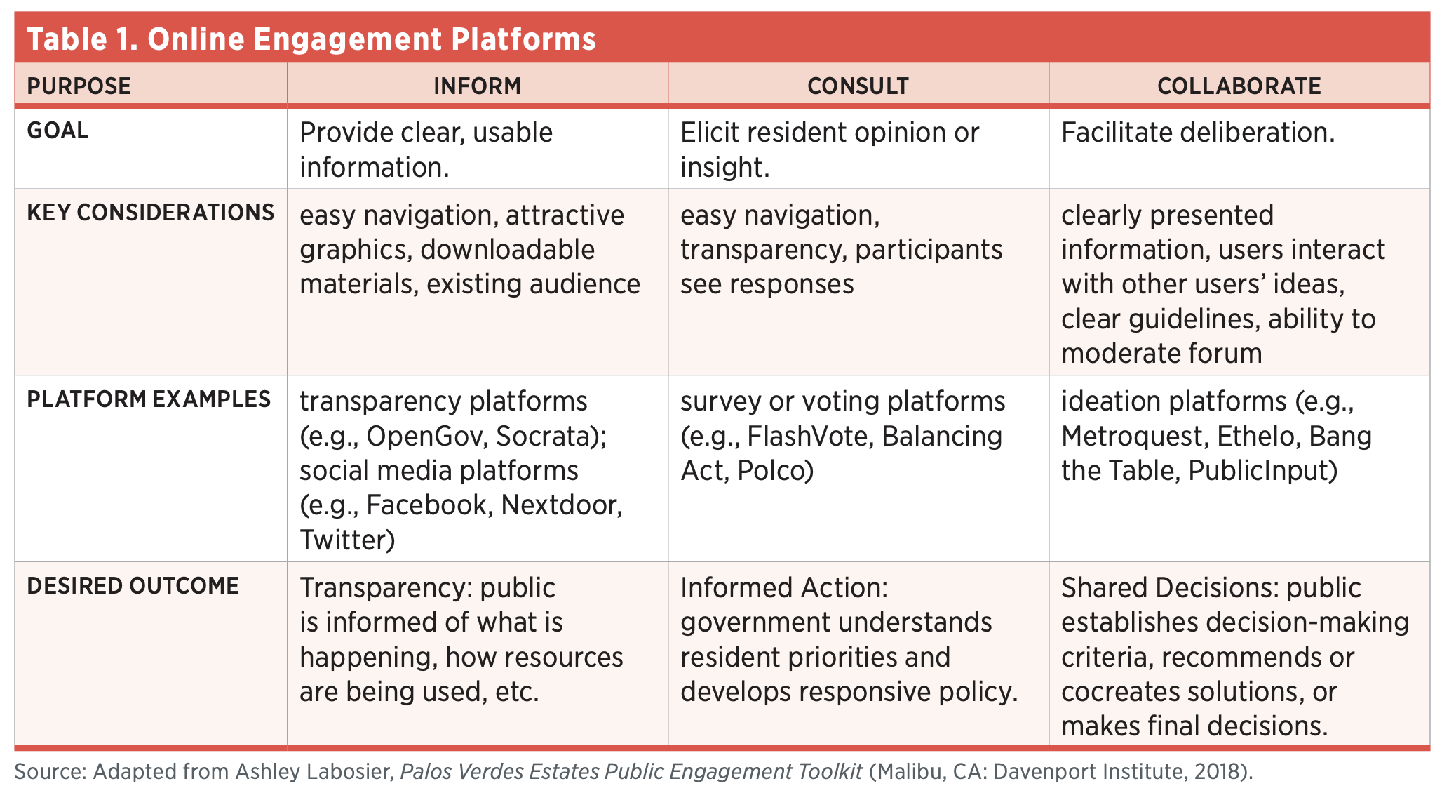 Table 1. Online Engagement Platforms