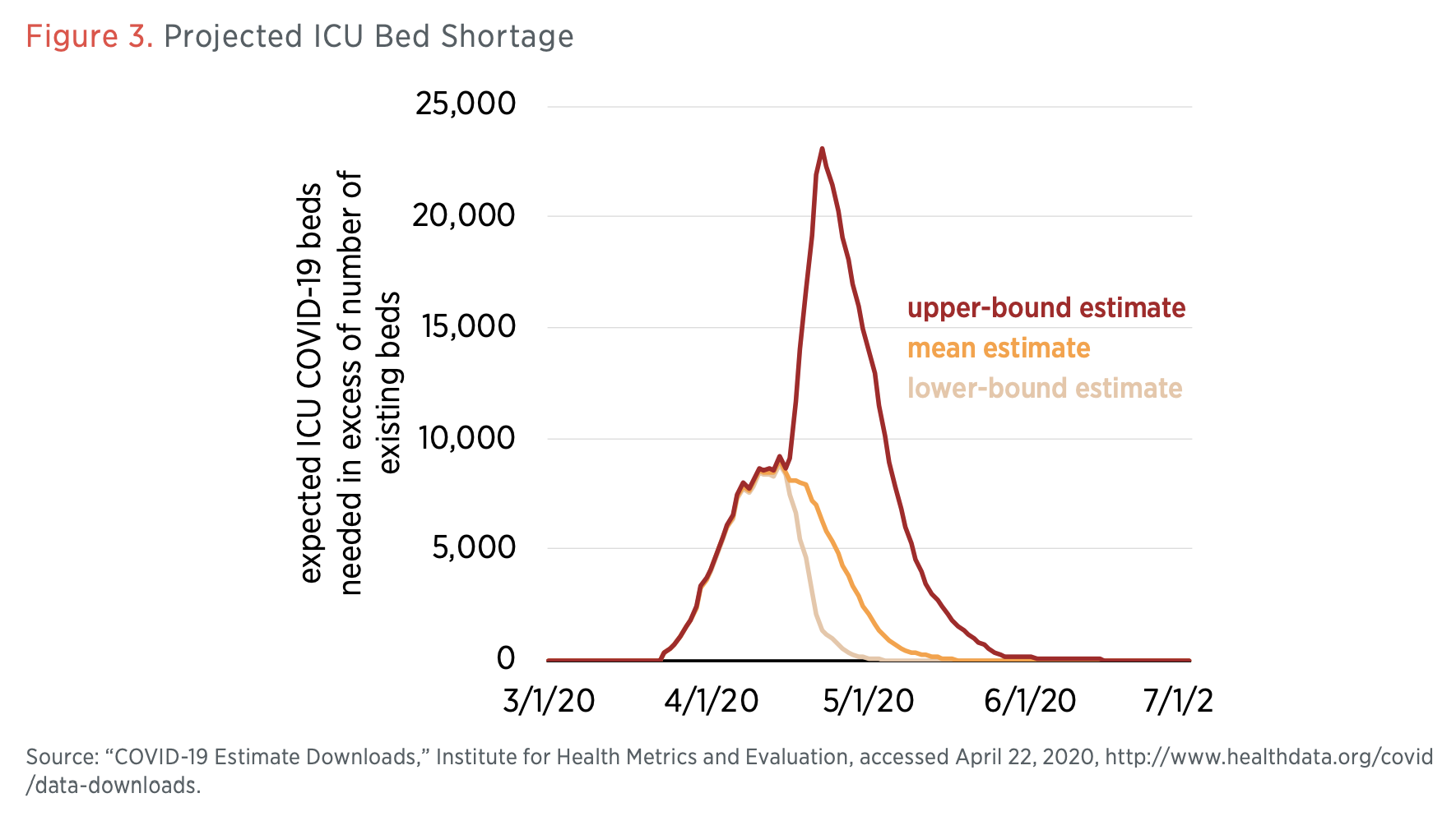 Figure 3. Projected ICU Bed Shortage