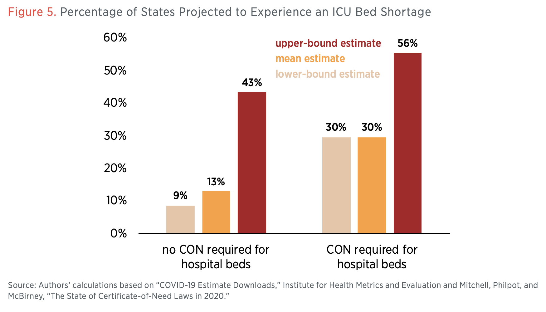 Figure 5. Percentage of States Projected to Experience an ICU Bed Shortage