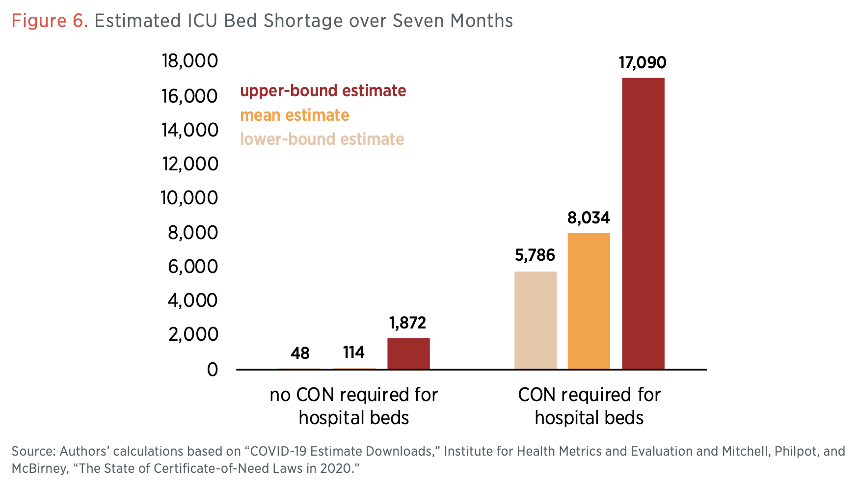 Figure 6. Estimated ICU Bed Shortage over Seven Months