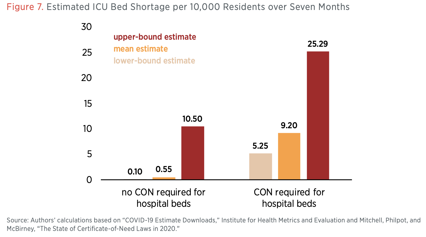Figure 7. Estimated ICU Bed Shortage per 10,000 Residents over Seven Months