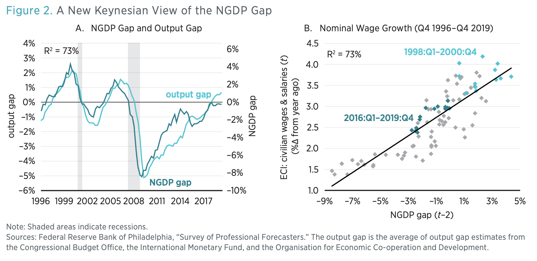 Figure 2. A New Keynesian View of the NGDP Gap