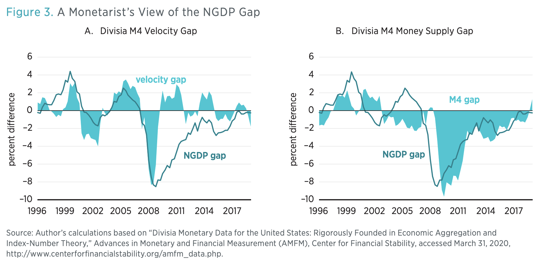 Figure 3. A Monetarist's View of the NGDP Gap