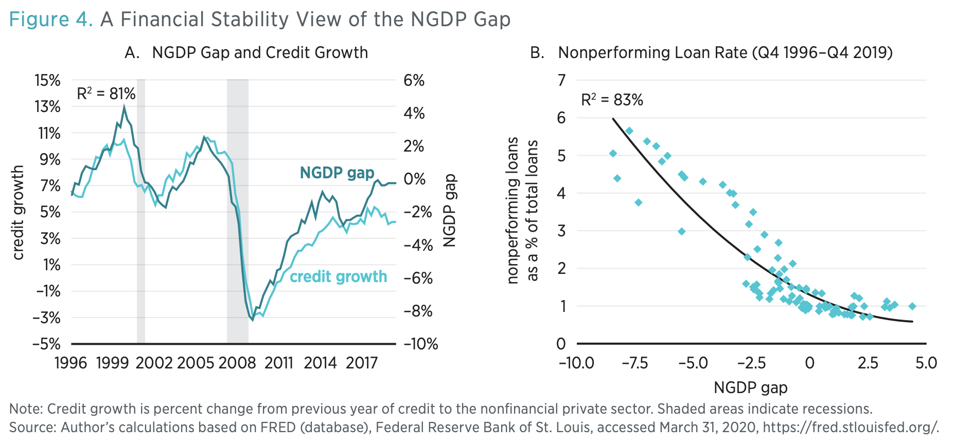 Figure 4. A Financial Stability View of the NGDP Gap