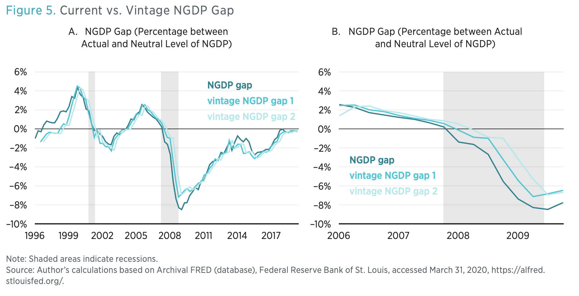 Figure 5. Current vs. Vintage NGDP Gap