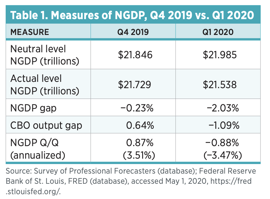 Table 1. Measures of NGDP, Q4 2019 vs. Q1 2020