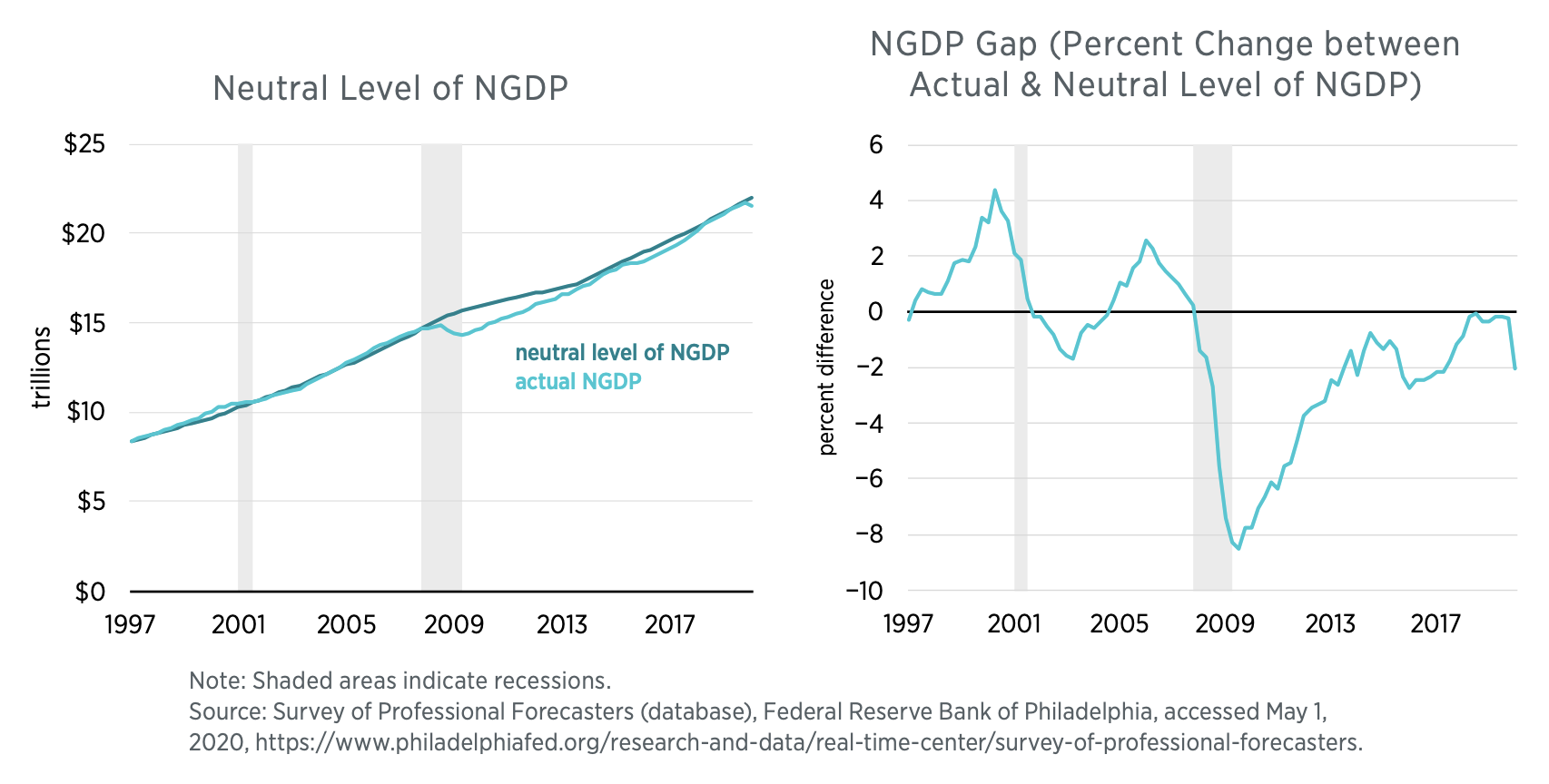 The Neutral Level of NGDP and the NGDP Gap