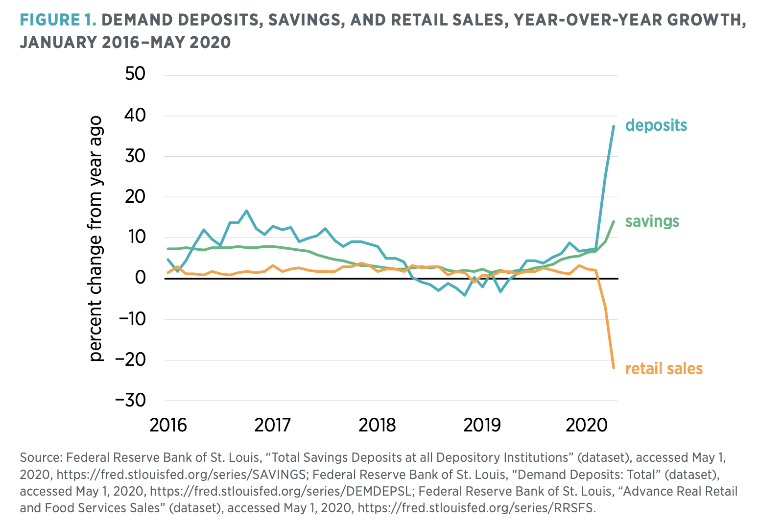 Figure 1. Demand Deposits, Savings, and Retail Sales, Year-Over-Year Growth, January 2016–May 2020
