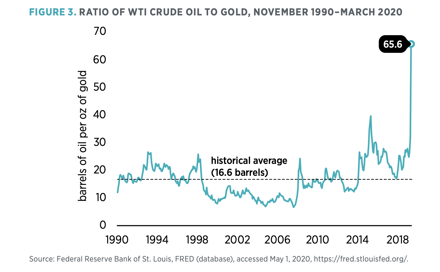 Figure 3. Ratio of Wti Crude Oil to Gold, November 1990–March 2020