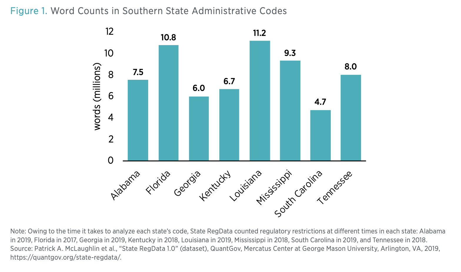 Figure 1. Word Counts in Southern State Administrative Codes