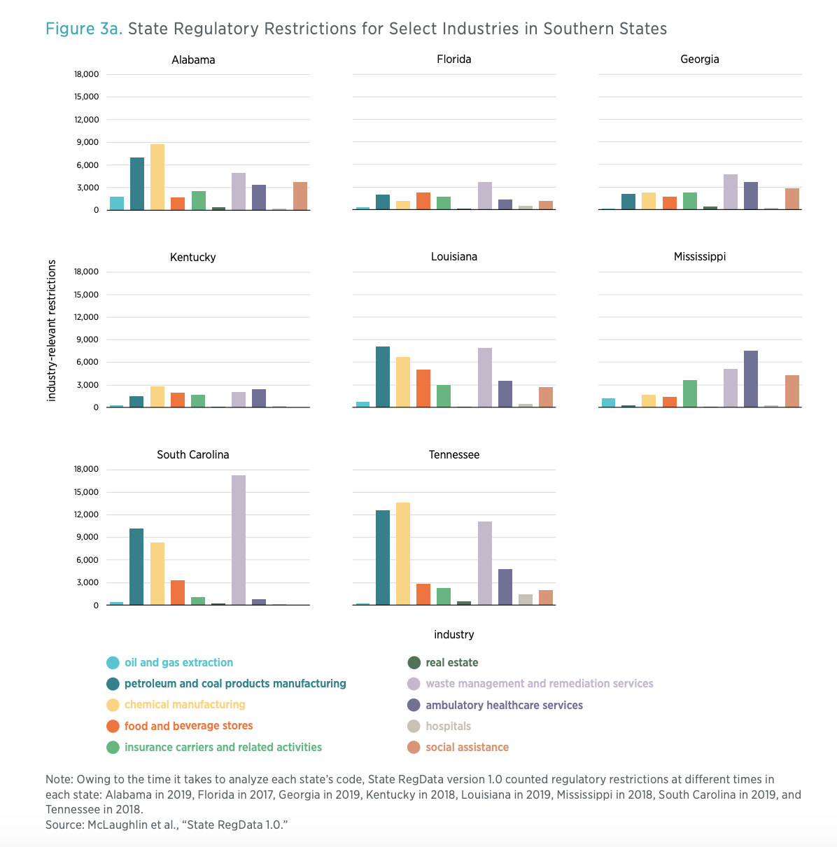 Figure 3a. State Regulatory Restrictions for Select Industries in Southern States