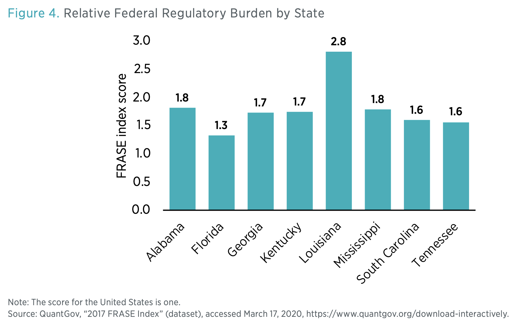 Figure 4. Relative Federal Regulatory Burden by State