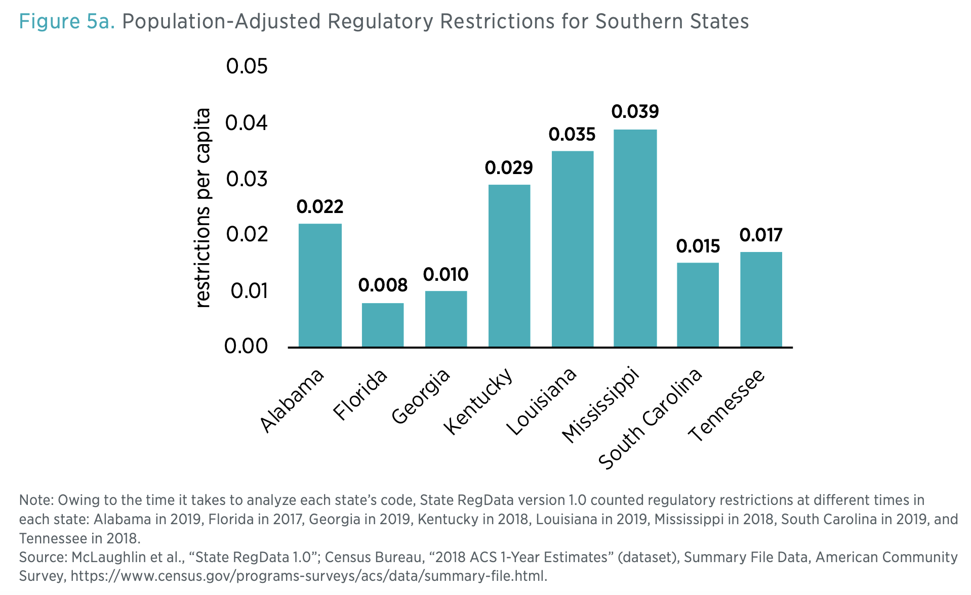 Figure 5a. Population-Adjusted Regulatory Restrictions for Southern States