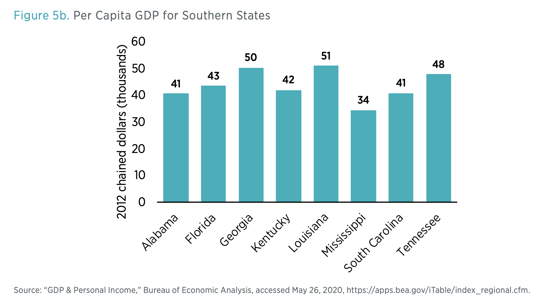 Figure 5b. Per Capita GDP for Southern States
