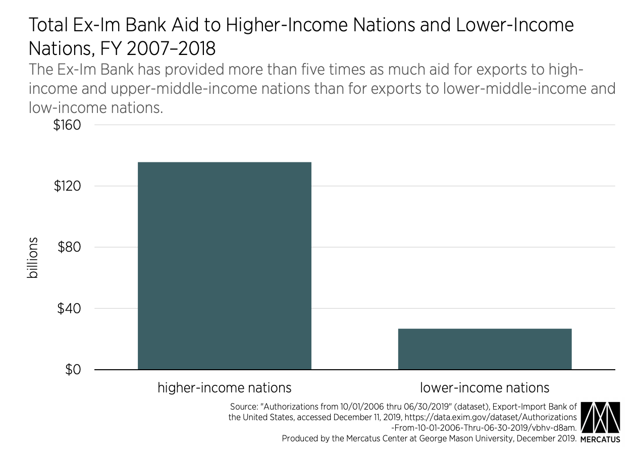 Total Ex-Im Bank Aid to Higher-Income Nations and Lower-Income Nations, FY 2007–2018