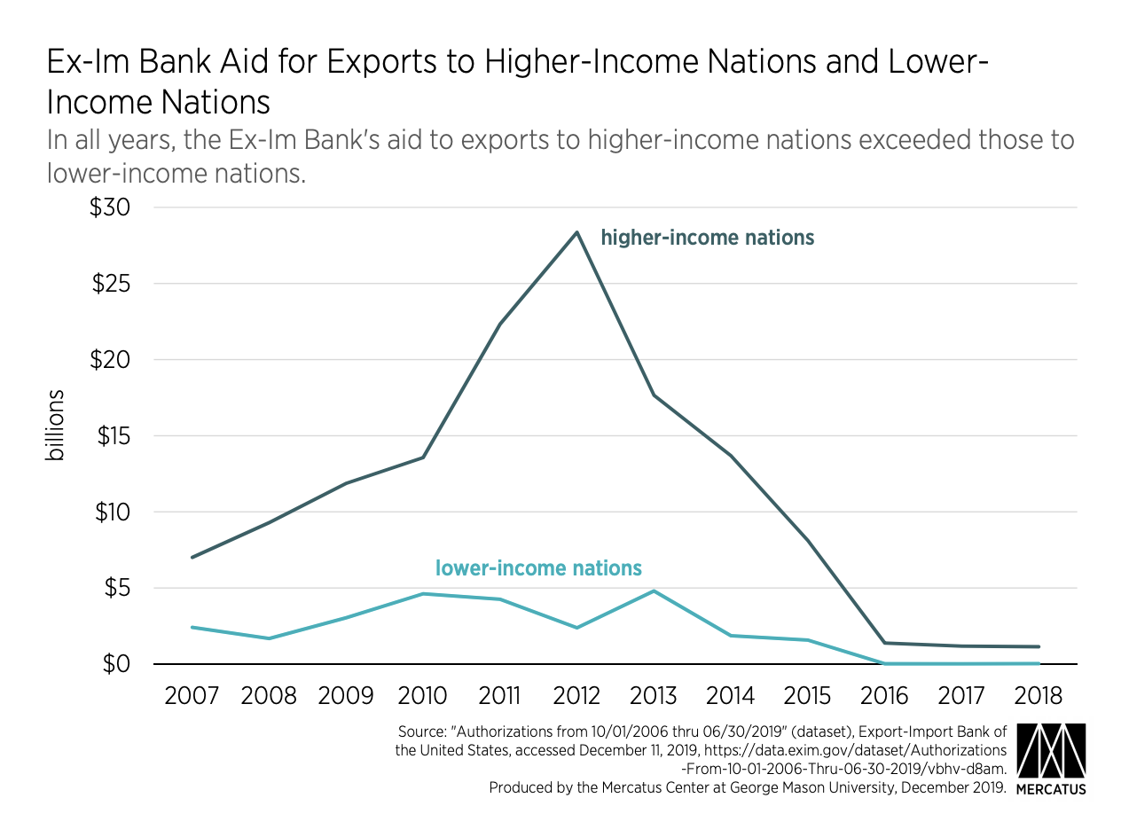 Ex-Im Bank Aid for Exports to Higher-Income Nations and LowerIncome Nations