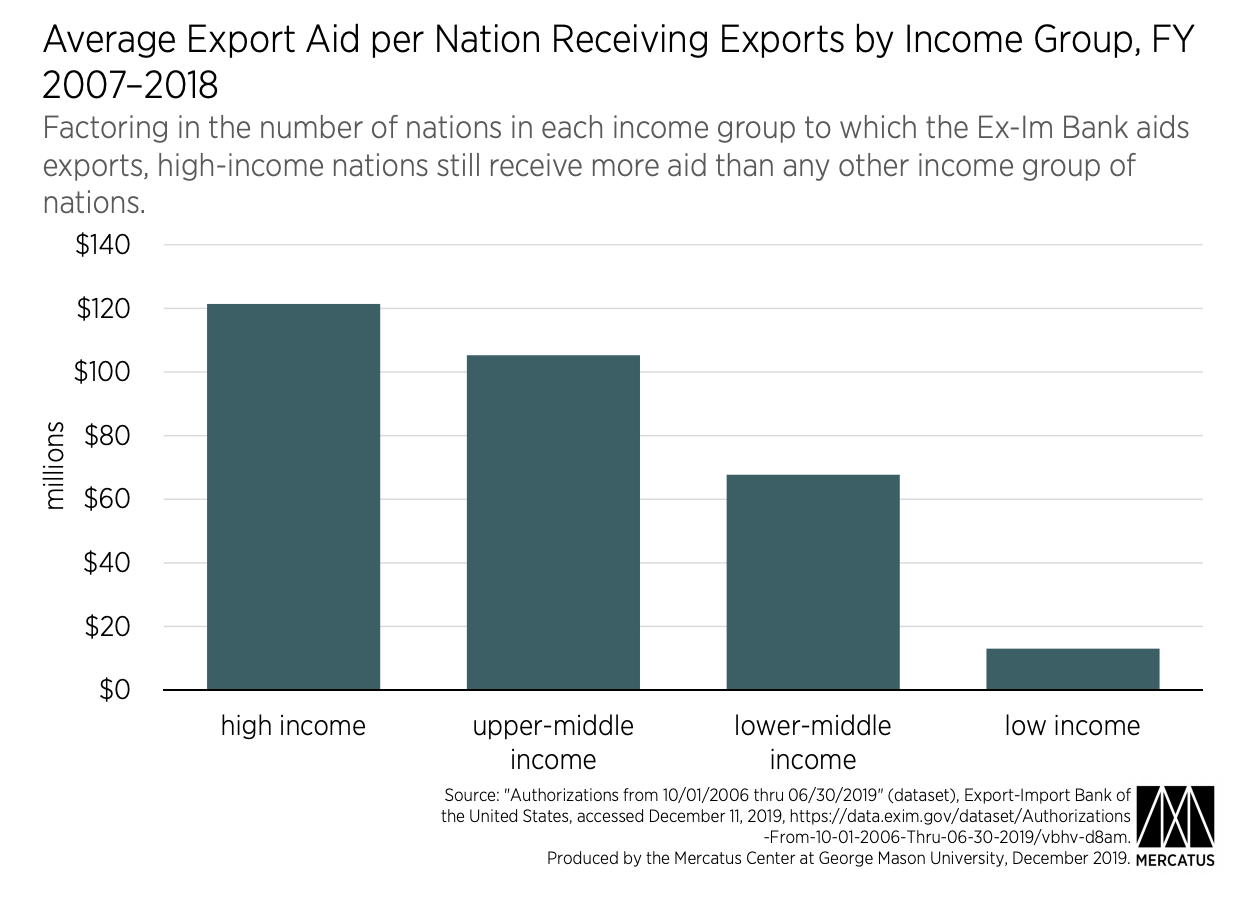 Average Export Aid per Nation Receiving Exports by Income Group, FY 2007–2018