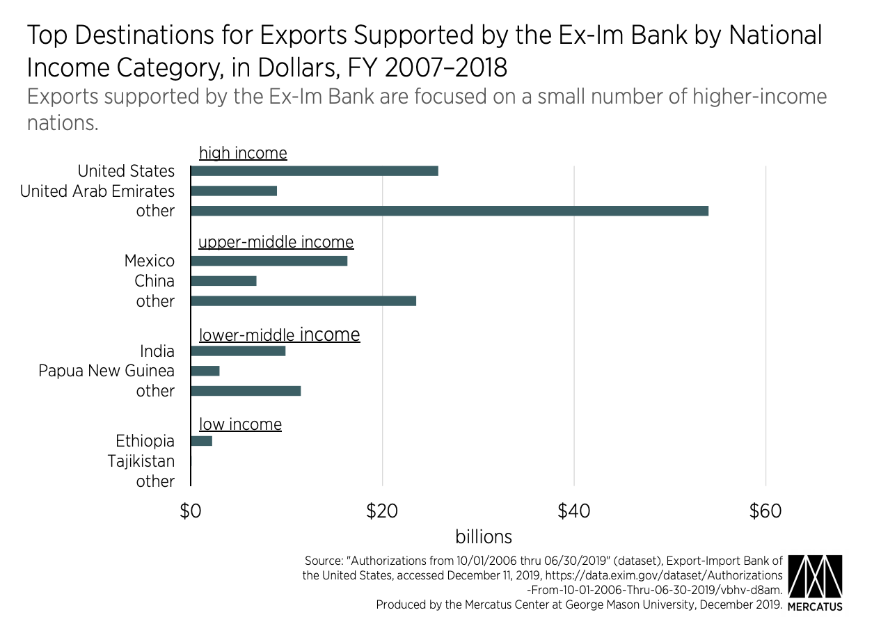 Top Destinations for Exports Supported by the Ex-Im Bank by National Income Category, in Dollars, FY 2007–2018
