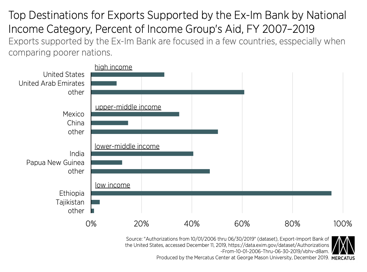 Top Destinations for Exports Supported by the Ex-Im Bank by National Income Category, Percent of Income Group's Aid, FY 2007–2019