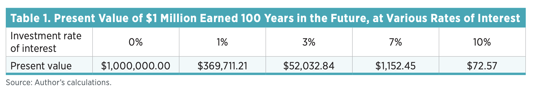 Table 1. Present Value of $1 Million Earned 100 Years in the Future, at Various Rates of Interest