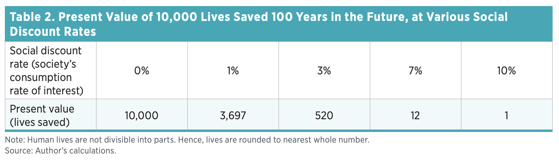 Table 2. Present Value of 10,000 Lives Saved 100 Years in the Future, at Various Social Discount Rates
