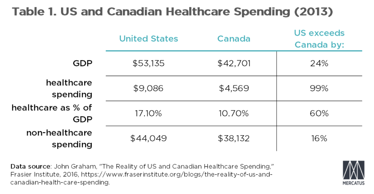 Table 1: US and Canadian Healthcare Spending (2013)