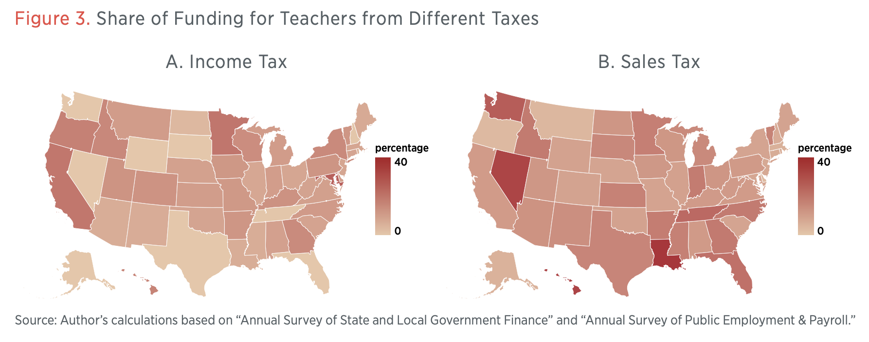 Figure 3. Share of Funding for Teachers from Different Taxes