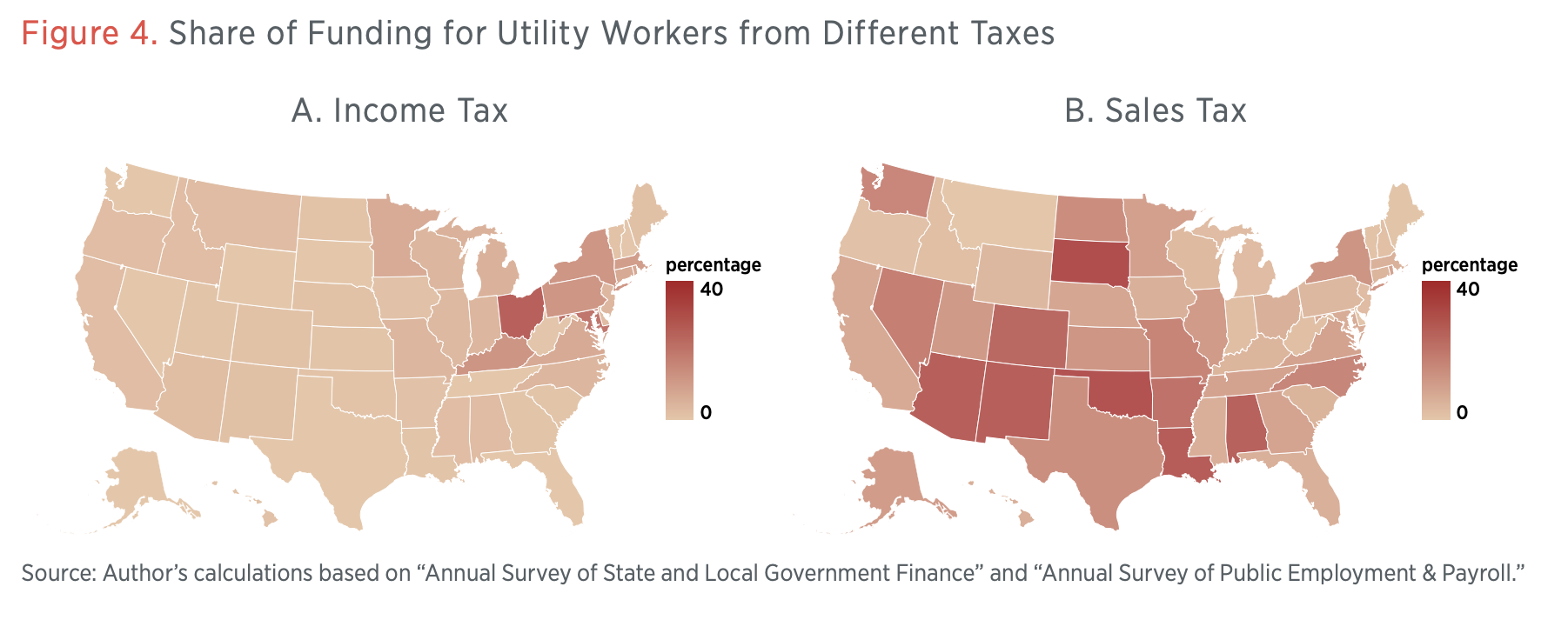Figure 4. Share of Funding for Utility Workers from Different Taxes
