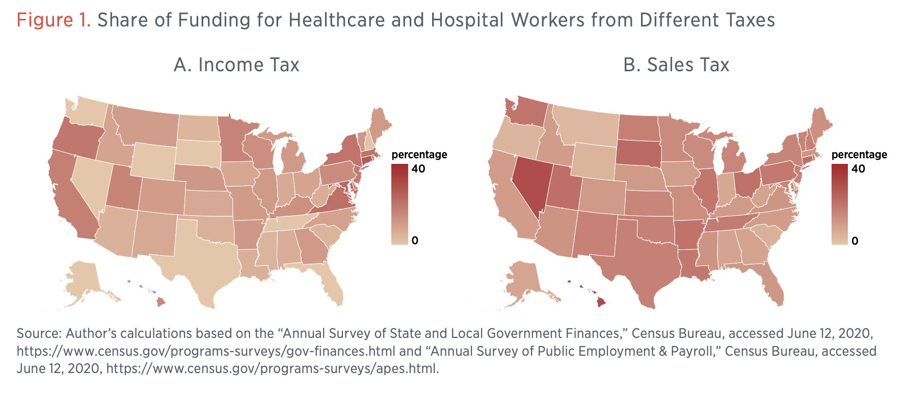 Figure 1. Share of Funding for Healthcare and Hospital Workers from Different Taxes