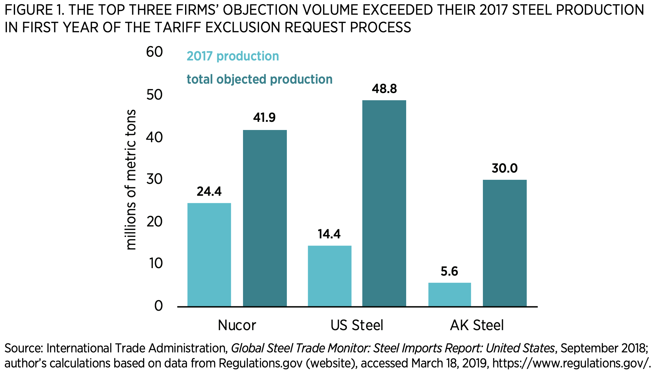Figure 1. the Top Three Firms' Objection Volume Exceeded Their 2017 Steel Production in First Year of the Tariff Exclusion Request Process