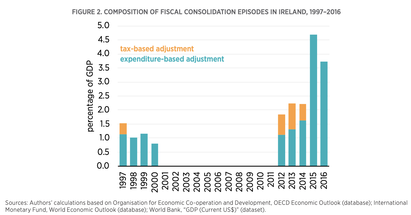 FIGURE 2. COMPOSITION OF FISCAL CONSOLIDATION EPISODES IN IRELAND, 1997–2016
