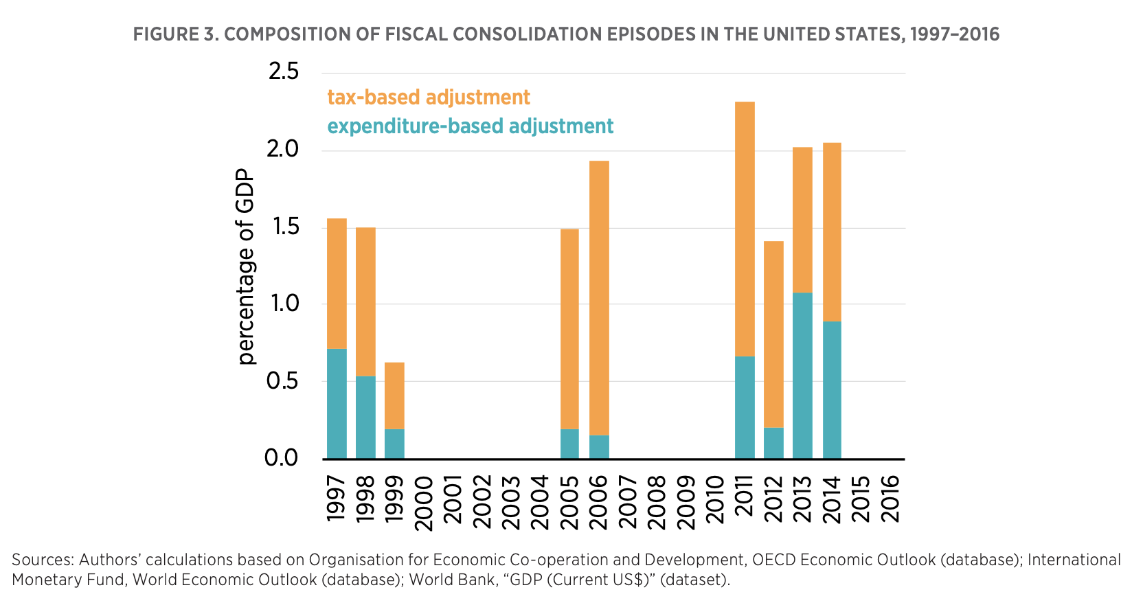 FIGURE 3. COMPOSITION OF FISCAL CONSOLIDATION EPISODES IN THE UNITED STATES, 1997–2016