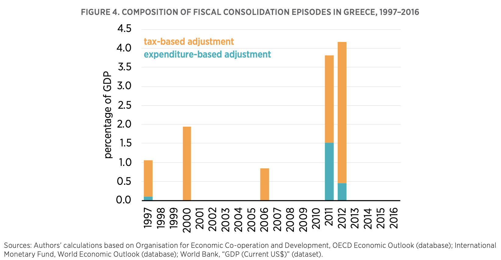 FIGURE 4. COMPOSITION OF FISCAL CONSOLIDATION EPISODES IN GREECE, 1997–2016